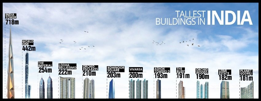 tallest skyscrapers in india - Future Tallest Building In The World Under Construction