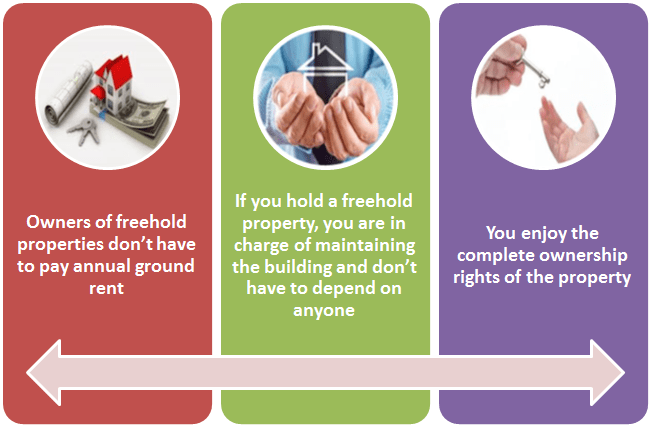 leasehold and freehold forms of property Do you know your flying freehold from your private ownership your commonhold from your joint ownership understanding the ins and outs of different models of.