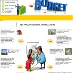 Promising Budget - Can we implement this?