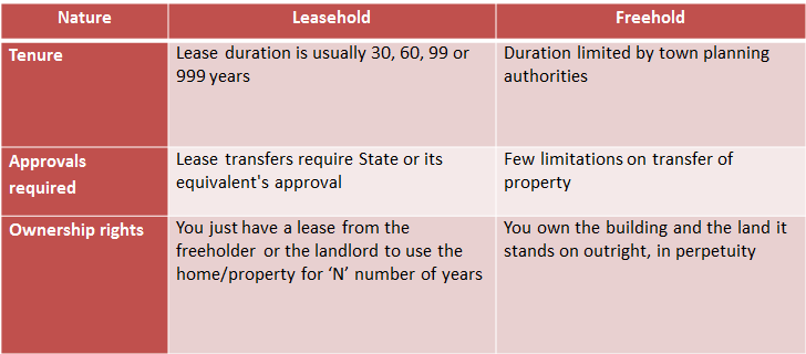 Leasehold Vs Freehold Property