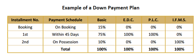 Types of property payment plans - Home buying payment plans