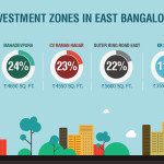 Investment Zones in East Bangalore