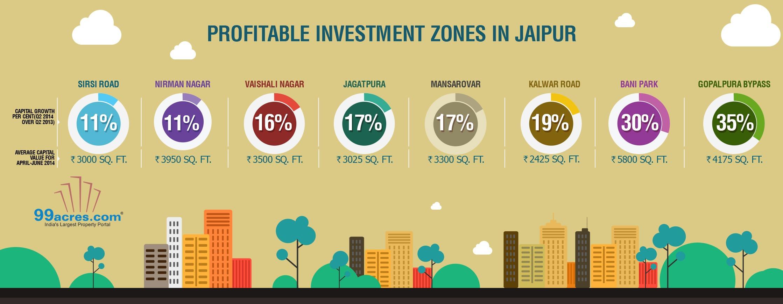 Jaipur Profitable Investment Zones