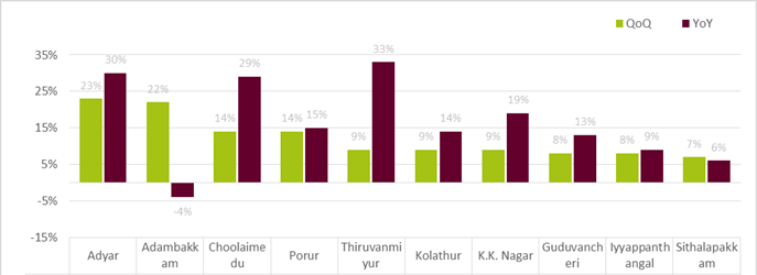 Chennai-graph-top-performing