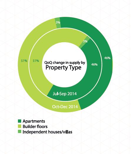 Property type zone1 delhi
