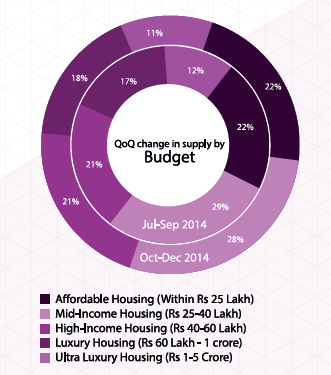 Q-on-Q-change-in-budget