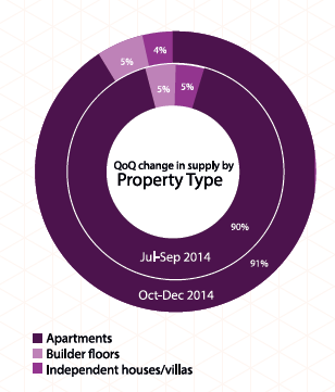 Q-on-Q-change-in-property-types