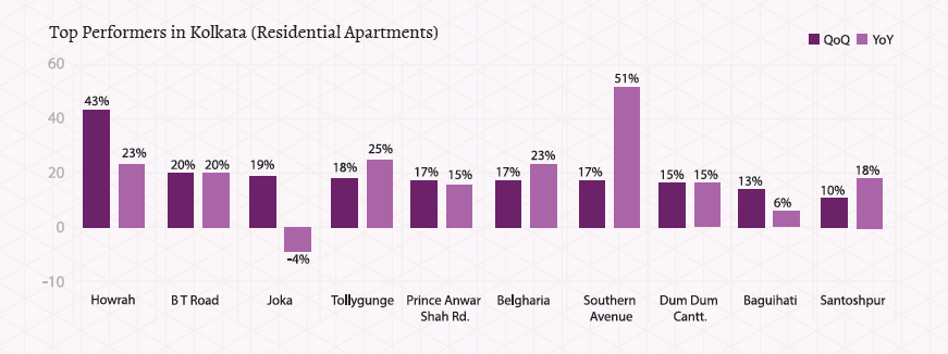 Top-Performers-Apartments