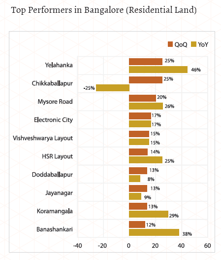 Top performers for land in bangalore