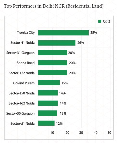 Top performers of land in delhi