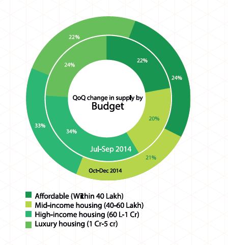 budget wise zone 1 delhi
