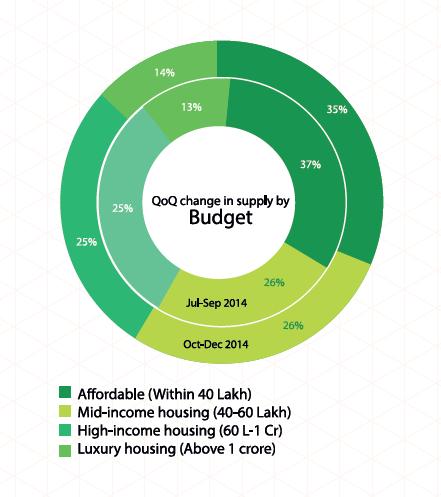 budget wise zone 3 delhi