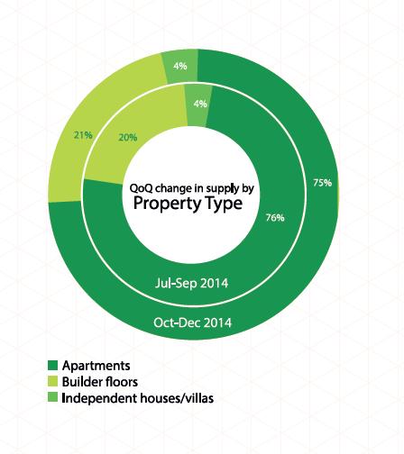 property type zone 2 delhi