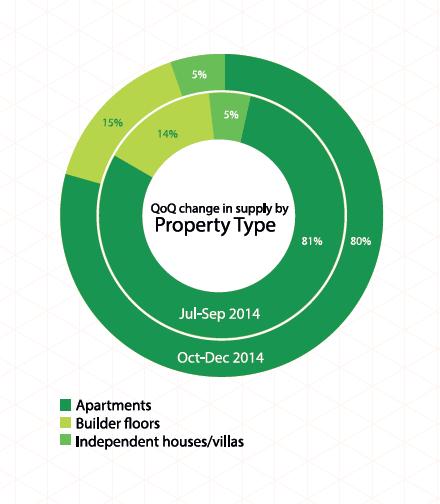 property type zone 3 delhi