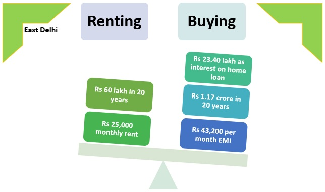 buying versus renting a home in delhi ncr