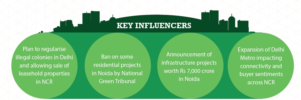 Key Influencers in Delhi NCR Jan-Mar 2015
