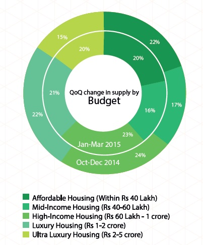 Supply by Budget in Delhi NCR_Jan-Mar 2015