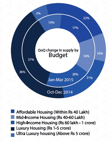 Supply by Budget in Mumbai_Jan-Mar 2015