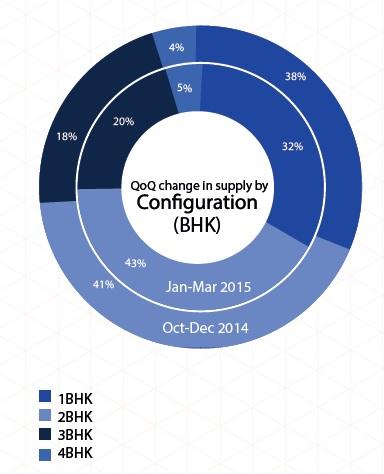Supply of configuration in Mumbai_Jan-Mar 2015