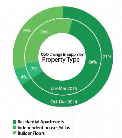 Supply of property type in Delhi NCR_Jan-Mar 2015