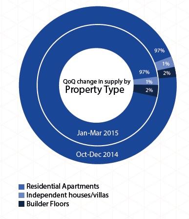 Supply of property type in Mumbai_Jan-Mar 2015