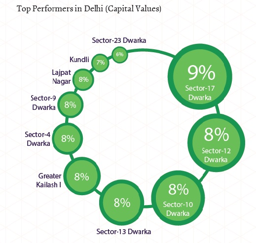 Top performers in Delhi_ Capital Values_Jan-Mar 2015