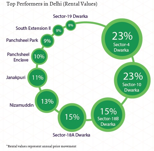 Top performers in Delhi_ Rental Values_Jan-Mar 2015