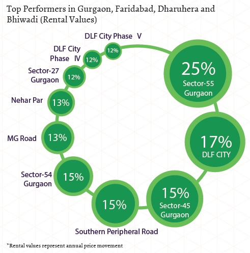Top performers in Gurgaon, Faridabad, Bhiwadi, Dharuhera_ Rental Values_Jan-Mar 2015