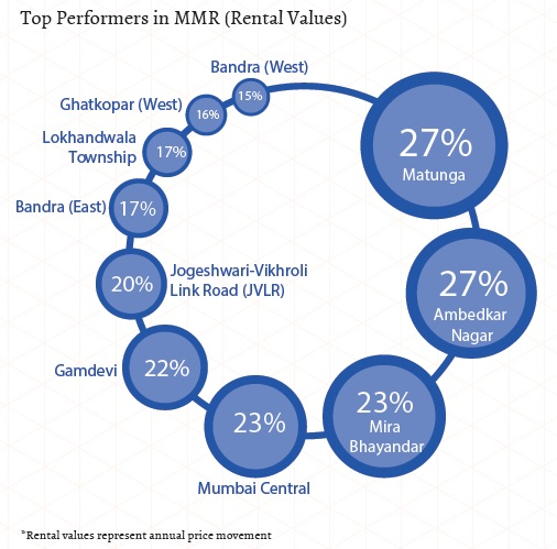 Top performers in MMR_rental values_Jan-Mar 2015