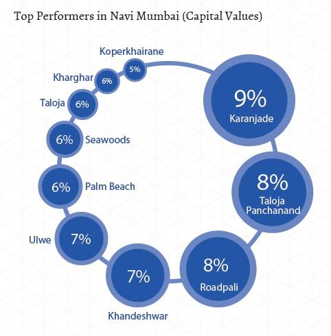 Top performers in Navi Mumbai_capital values_Jan-Mar 2015