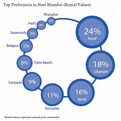 Top performers in Navi Mumbai_rental values_Jan-Mar 2015