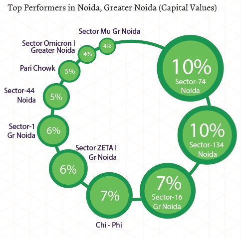 Top performers in Noida, Greater Noida_Capital Values_Jan-Mar 2015