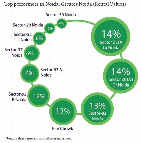 Top performers in Noida, Greater Noida_Rental Values_Jan-Mar 2015