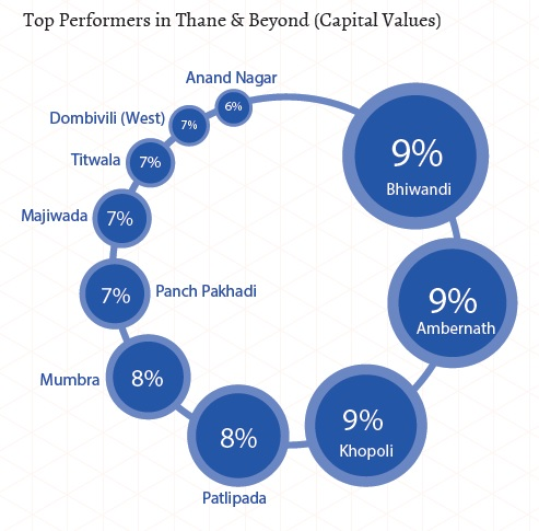 Top performers in Thane_capital values_Jan-Mar 2015