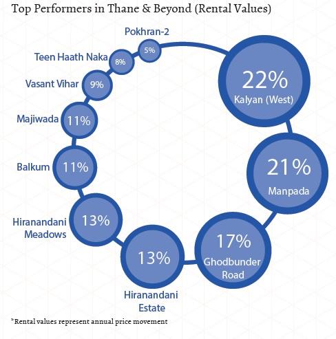 Top performers in Thane_rental values_Jan-Mar 2015