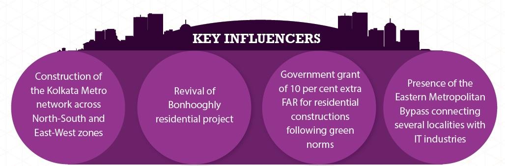 Key Influencers in Kolkata_Jan-Mar 2015