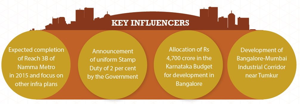 Key influencers in Bangalore_Jan-Mar 2015