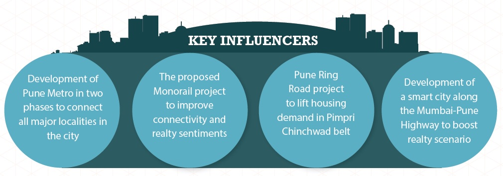 Key influencers in Pune_Jan-Mar 2015