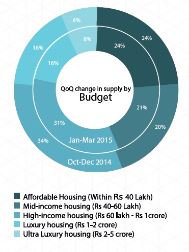 Supply by Budget in Pune_Jan-Mar 2015