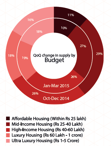 Supply by budget in Chennai_Jan-Mar 2015