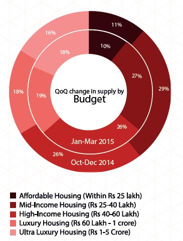Supply by budget in Chennai_Jan-Mar 2015