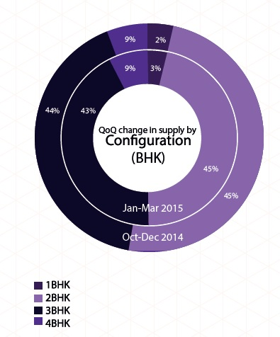 Supply by configuration in Hyderabad_Jan-Mar 2015