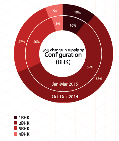 Supply by configuration_Jan-Mar 2015