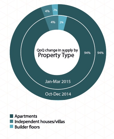 Supply by property type in Pune_Jan-Mar 2015