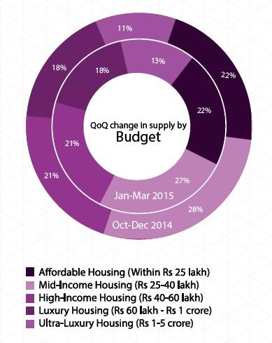 Supply of Budget in Kolkata_Jan-Mar 2015