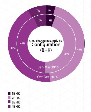 Supply of Configurationin Kolkata_Jan-Mar 2015