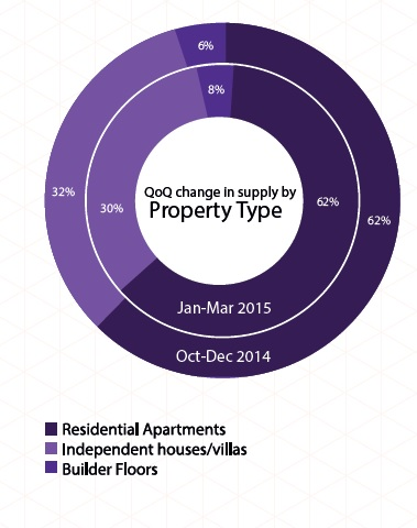 Supply of property type in Hyderabad_Jan-Mar 2015