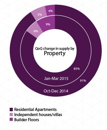 Supply of property type in Kolkata_Jan-Mar 2015