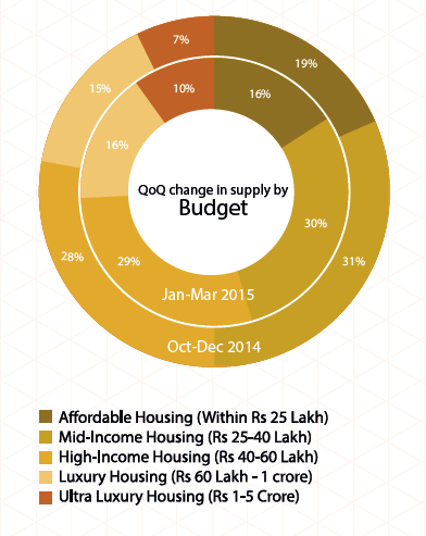 Supply by Budget in Bangalore_Jan-MAr 2015