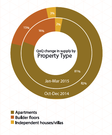 Supply of property type in Bangalore_Jan-MAr 2015